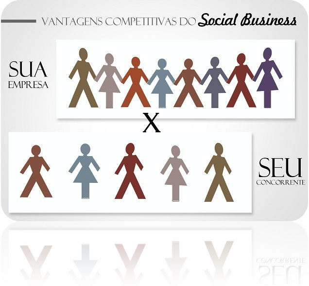 Social Business e suas vantagens competitivas